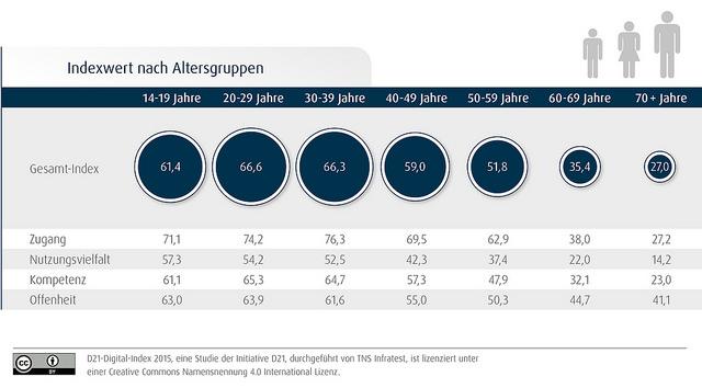 Indexwerte nach Altersgruppen