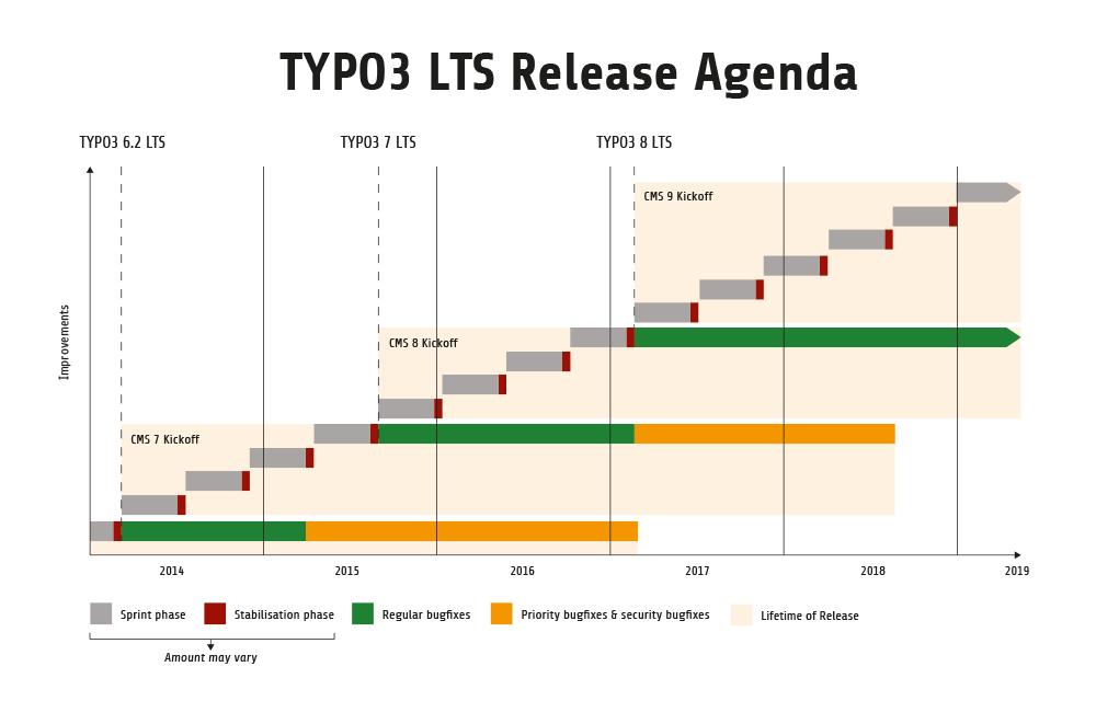 Die aktuelle TYPO3 Release Agenda (01/2016)