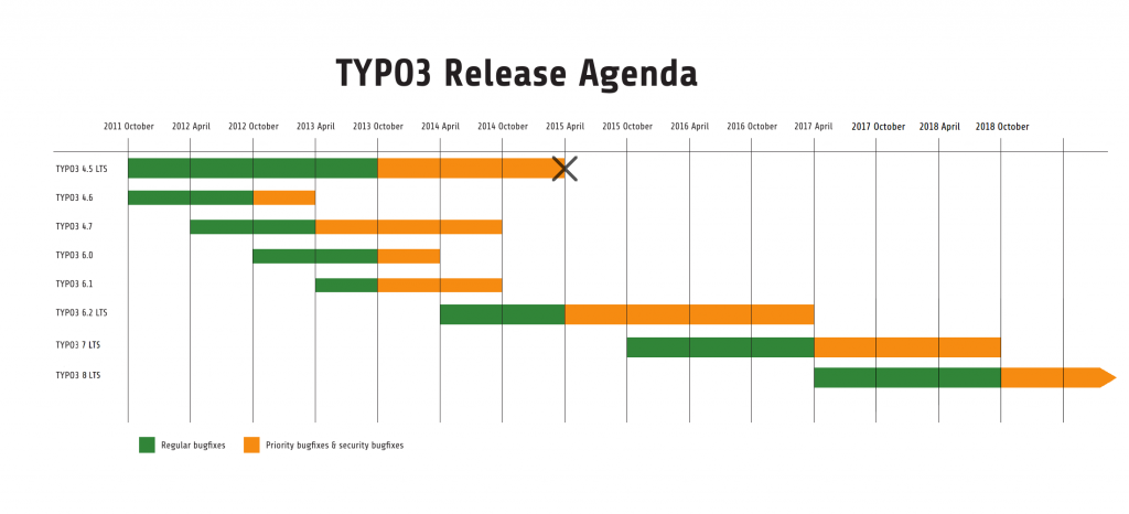 TYPO3 Releases seit der Version 4 LTS
