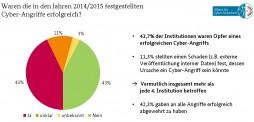 Cyberangriffe in den Jahren 2014/2015