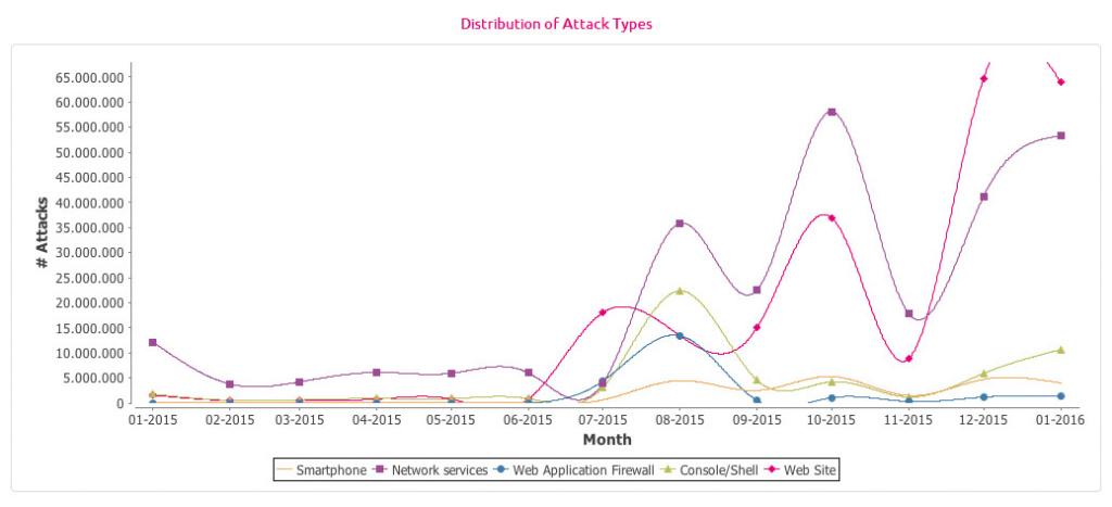 Steigerung der Cyberangriffe nach Typ