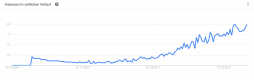 Anstieg des Begriffes Content Marketing in den letzten 10 Jahren (Quelle Google)