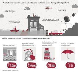 Infografik Extremwetter Schäden