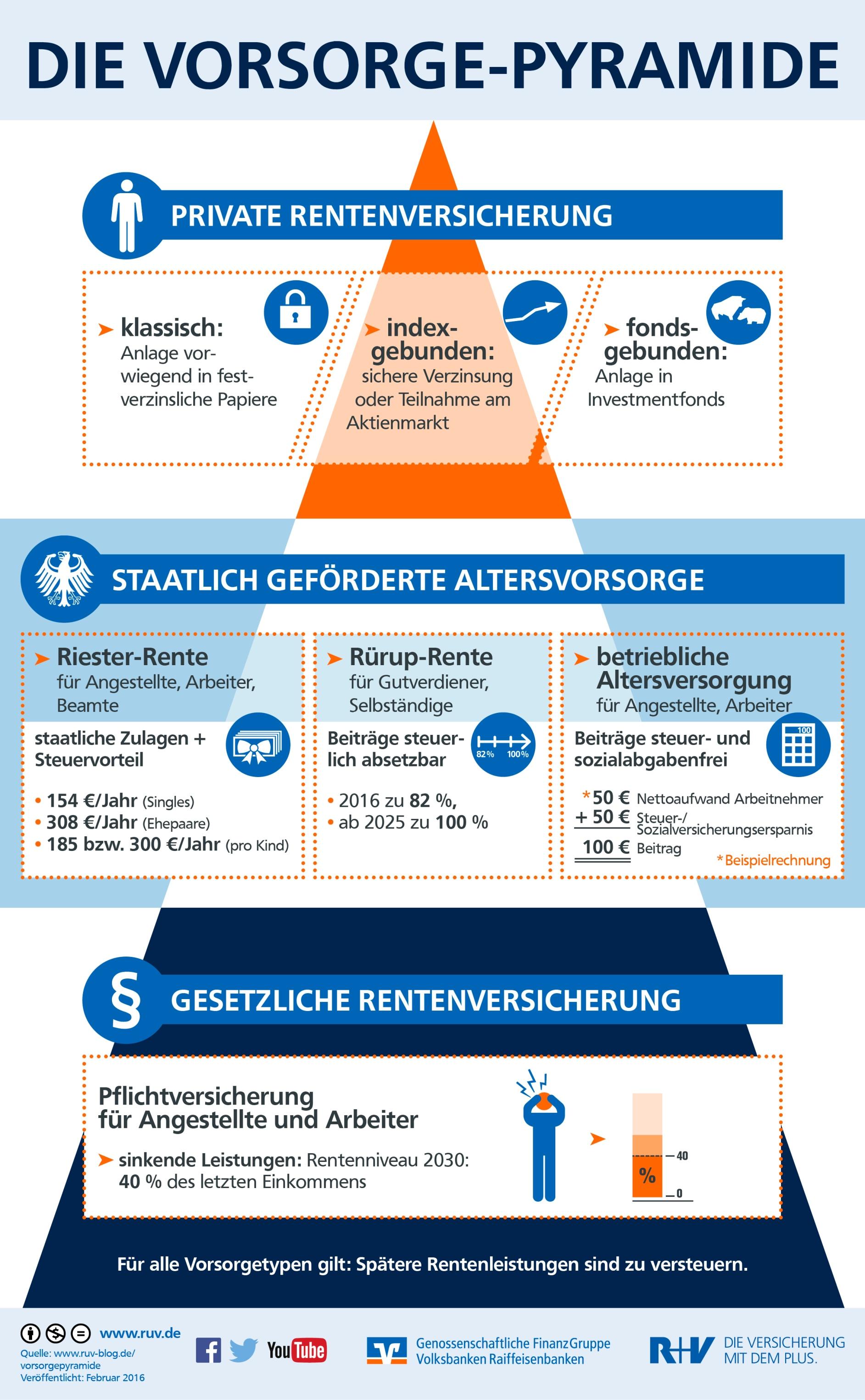 Infografik Vorsorgepyramide